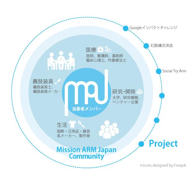 MIJ community